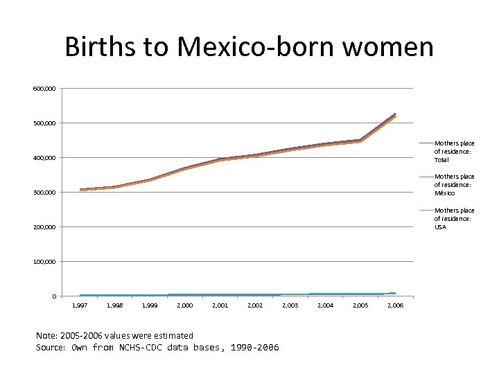 Births to Mexico-born women 600, 000 500, 000 400, 000 Mothers place of residence:
