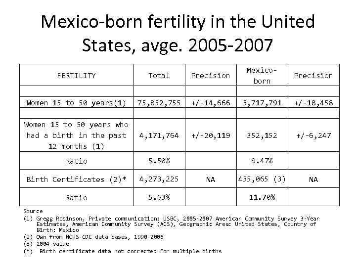 Mexico-born fertility in the United States, avge. 2005 -2007 FERTILITY Total Precision Mexicoborn Precision
