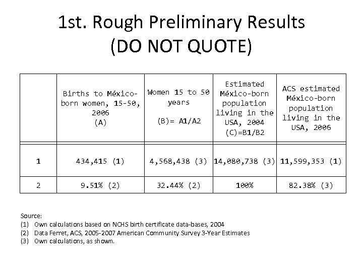 1 st. Rough Preliminary Results (DO NOT QUOTE) Estimated ACS estimated Births to México-