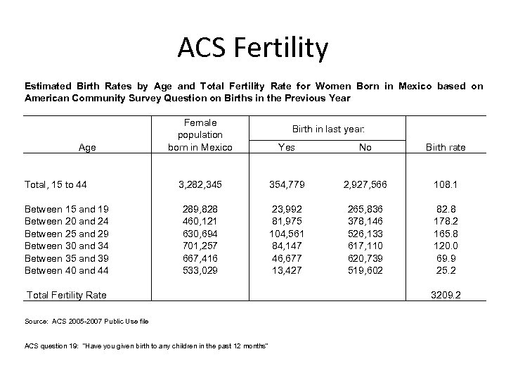 ACS Fertility Estimated Birth Rates by Age and Total Fertility Rate for Women Born
