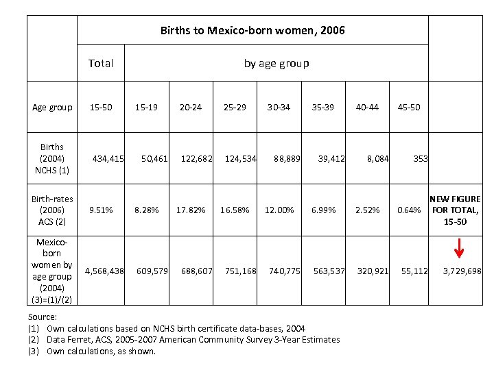 Births to Mexico-born women, 2006 Total Age group Births (2004) NCHS (1) Birth-rates (2006)