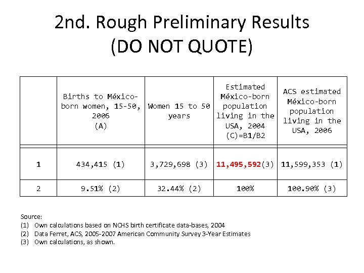2 nd. Rough Preliminary Results (DO NOT QUOTE) Estimated ACS estimated México-born Births to