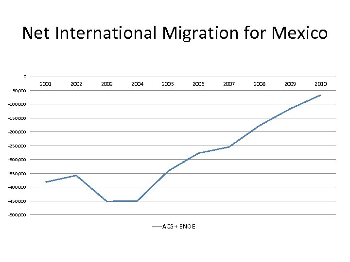 Net International Migration for Mexico 0 2001 2002 2003 2004 2005 2006 -50, 000