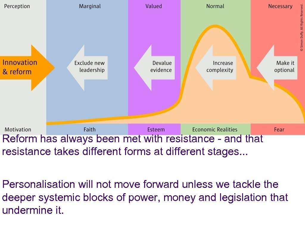 Reform has always been met with resistance - and that resistance takes different forms