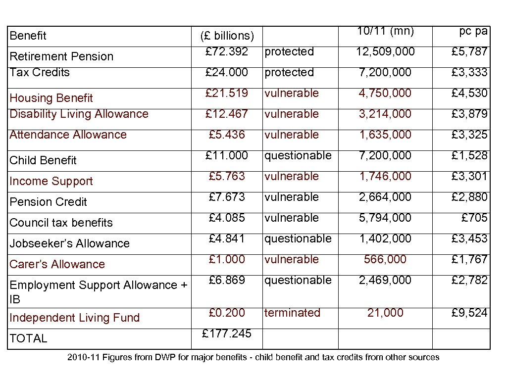 Benefit Retirement Pension Tax Credits (£ billions) £ 72. 392 protected 10/11 (mn) pc