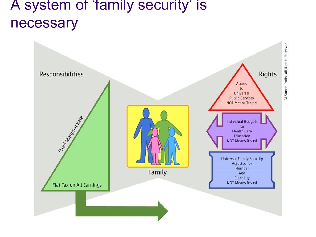 A system of 'family security' is necessary