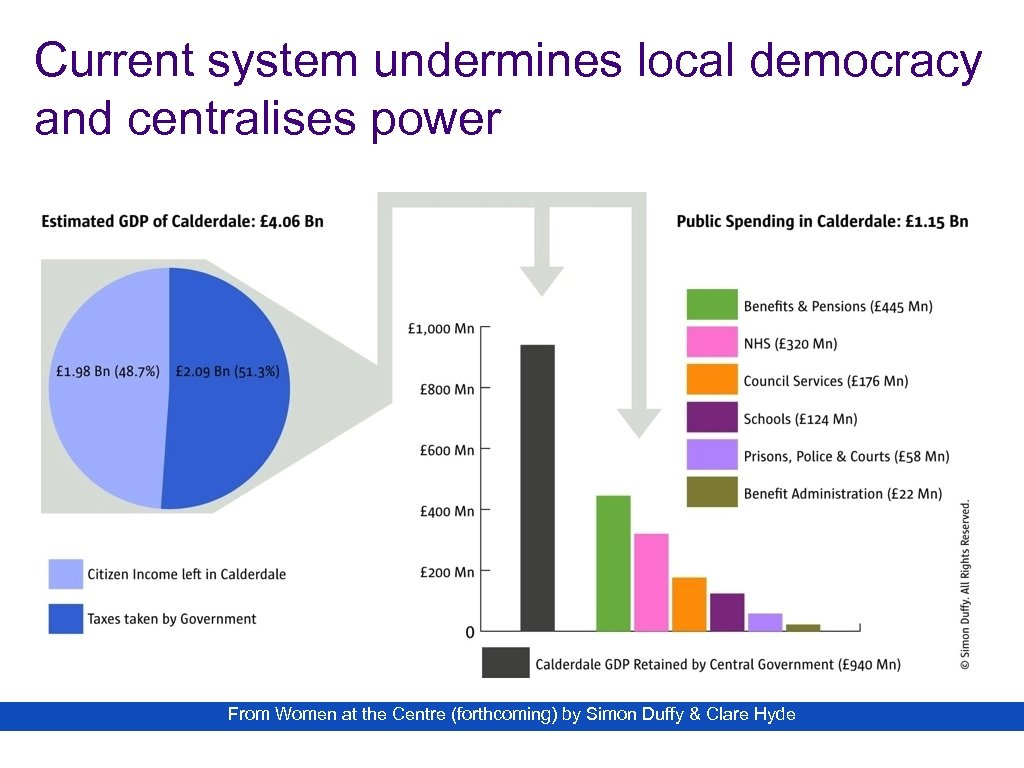 Current system undermines local democracy and centralises power From Women at the Centre (forthcoming)