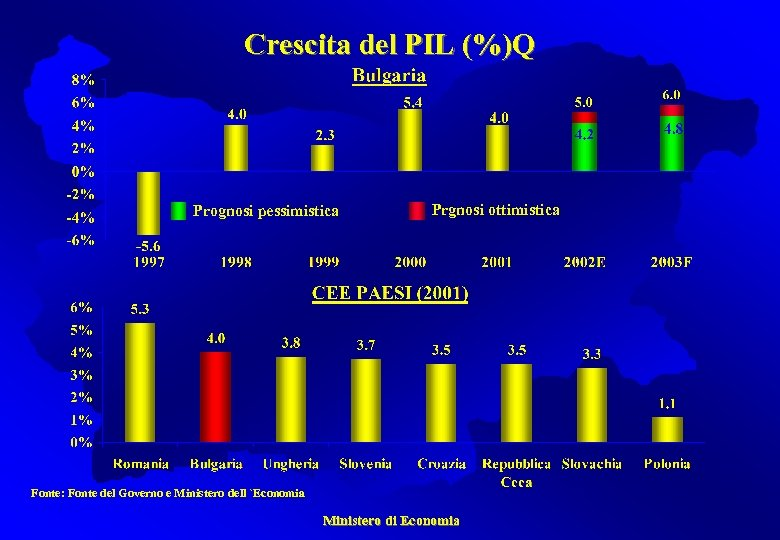 Crescita del PIL (%)Q Prognosi pessimistica Prgnosi ottimistica Fonte: Fonte del Governo e Ministero