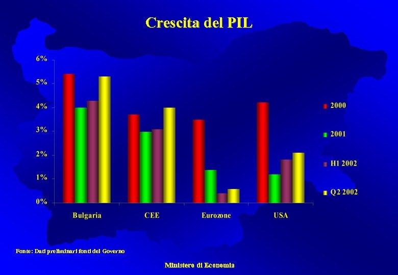 Crescita del PIL Fonte: Dati preliminari fonti del Governo Ministero di Economia