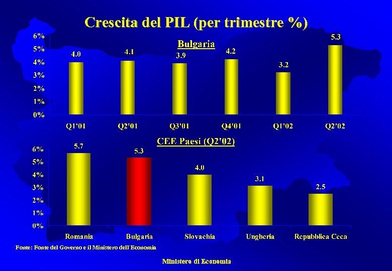 Crescita del PIL (per trimestre %) Fonte: Fonte del Governo e il Ministero dell`Economia
