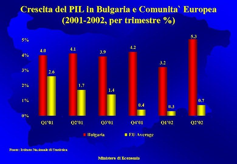 Crescita del PIL in Bulgaria e Comunita` Europea (2001 -2002, per trimestre %) Fonte: