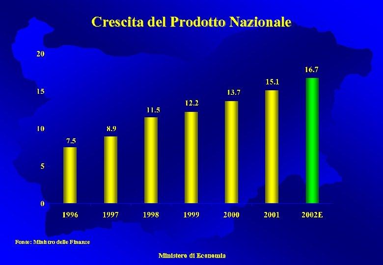 Crescita del Prodotto Nazionale Fonte: Ministro delle Finanze Ministero di Economia
