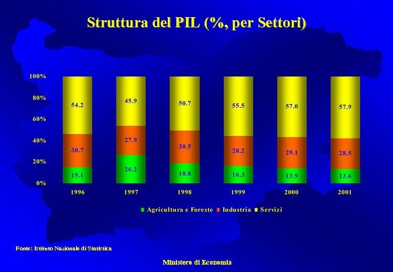 Struttura del PIL (%, per Settori) Fonte: Istituto Nazionale di Statistica Ministero di Economia