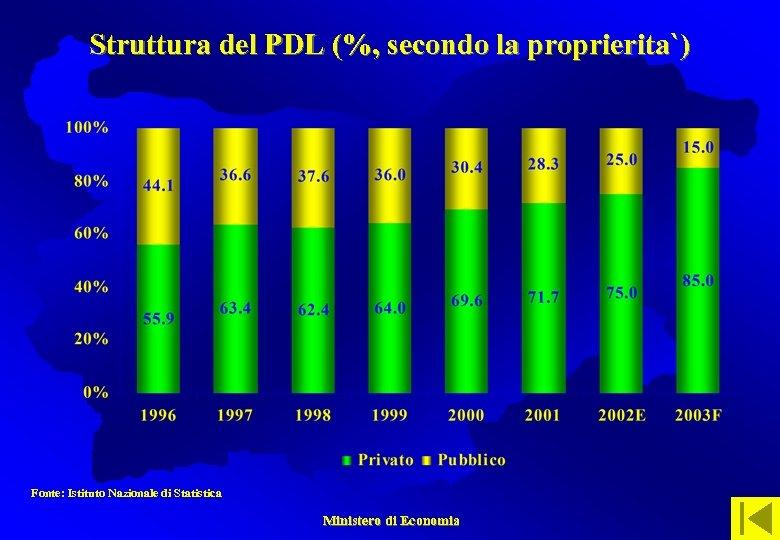 Struttura del PDL (%, secondo la proprierita`) Fonte: Istituto Nazionale di Statistica Ministero di