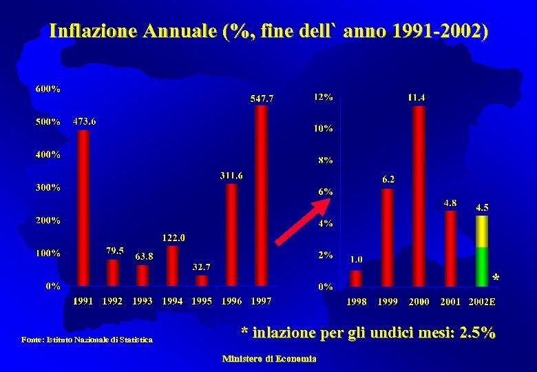 Inflazione Annuale (%, fine dell` anno 1991 -2002) * Fonte: Istituto Nazionale di Statistica