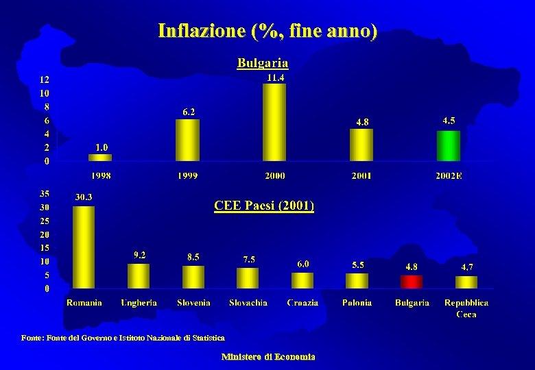 Inflazione (%, fine anno) Fonte: Fonte del Governo e Istitoto Nazionale di Statistica Ministero