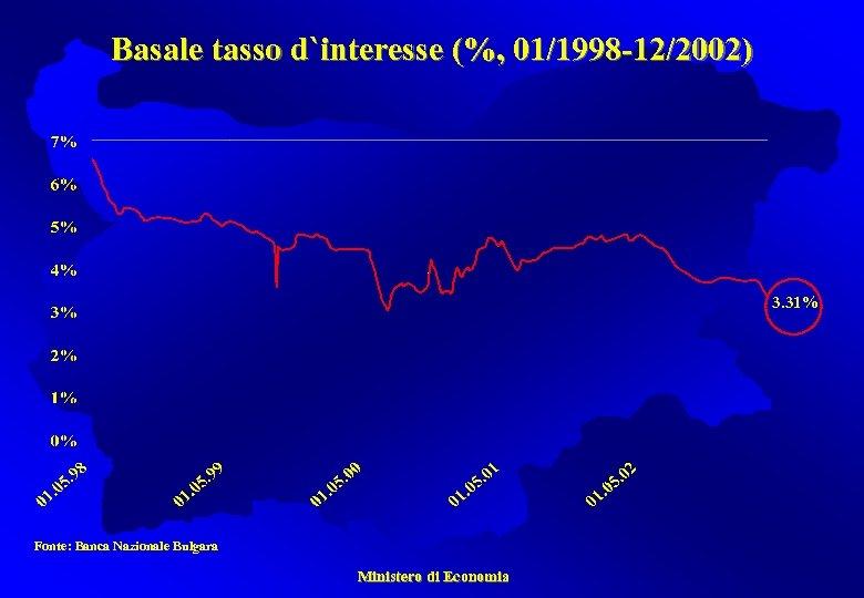 Basale tasso d`interesse (%, 01/1998 -12/2002) 3. 31% Fonte: Banca Nazionale Bulgara Ministero di