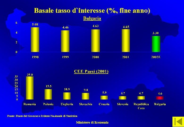 Basale tasso d`interesse (%, fine anno) Fonte: Fonte del Governo e Istitoto Nazionale di