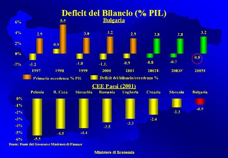 Deficit del Bilancio (% PIL) Bulgaria CEE Paesi (2001) Fonte: Fonte del Governo e