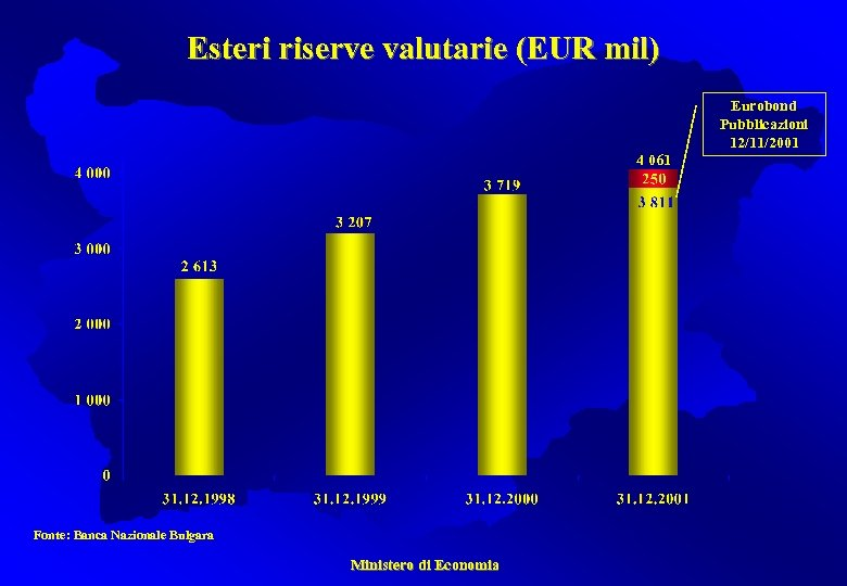Esteri riserve valutarie (EUR mil) Eurobond Pubblicazioni 12/11/2001 4 061 Fonte: Banca Nazionale Bulgara