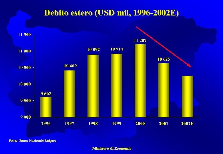 Debito estero (USD mil, 1996 -2002 E) Fonte: Banca Nazionale Bulgara Ministero di Economia