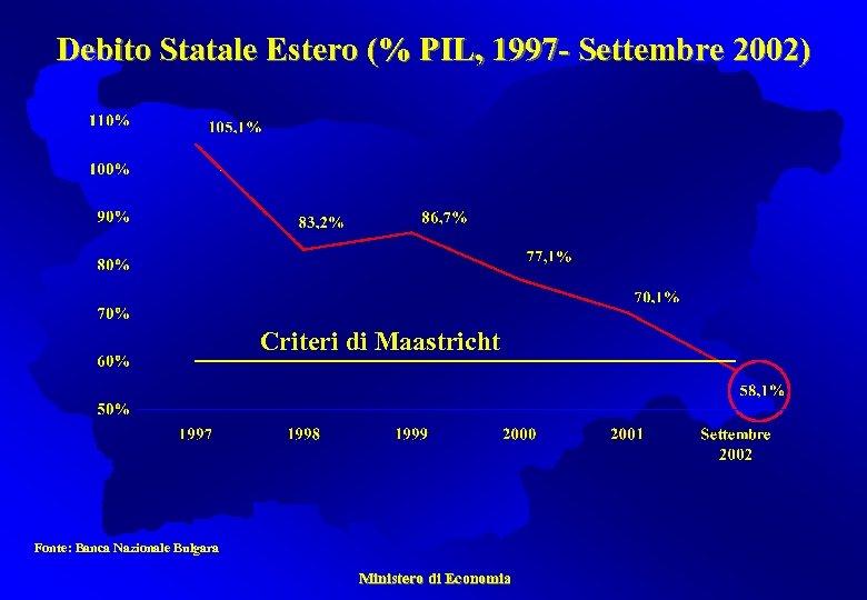 Debito Statale Estero (% PIL, 1997 - Settembre 2002) Criteri di Maastricht Fonte: Banca