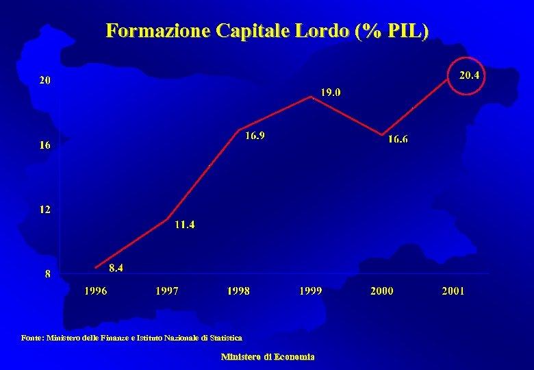 Formazione Capitale Lordo (% PIL) Fonte: Ministero delle Finanze e Istituto Nazionale di Statistica
