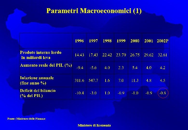 Parametri Macroeconomici (1) Fonte: Ministero delle Finanze Ministero di Economia