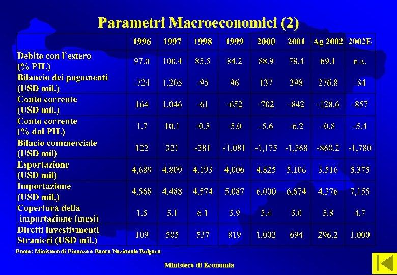 Parametri Macroeconomici (2) Fonte: Ministero di Finanze e Banca Nazionale Bulgara Ministero di Economia