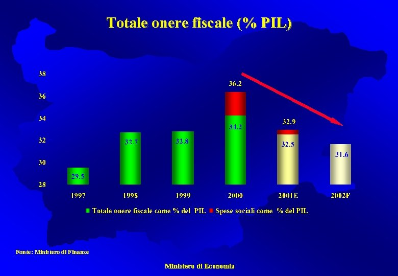 Totale onere fiscale (% PIL) Fonte: Ministero di Finanze Ministero di Economia