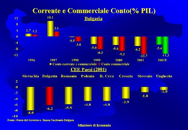 Corrente e Commerciale Conto(% PIL) Bulgaria CEE Paesi (2001) Fonte: Fonte del Governo e