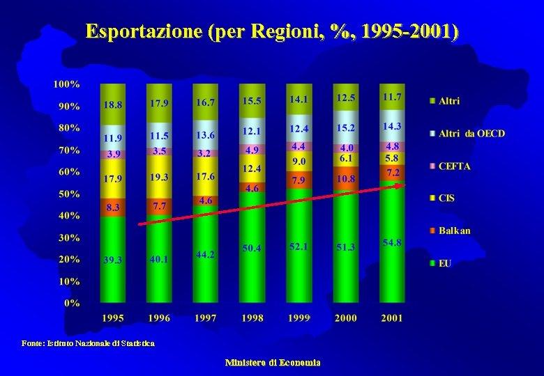 Esportazione (per Regioni, %, 1995 -2001) Fonte: Istituto Nazionale di Statistica Ministero di Economia