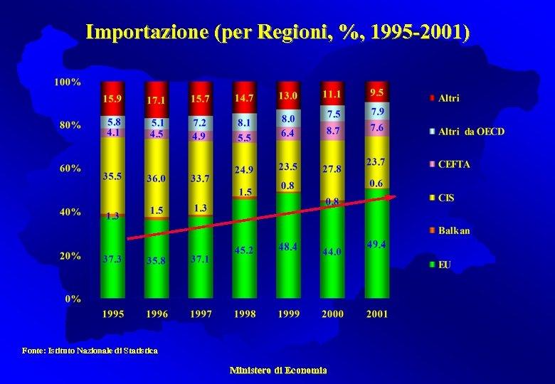 Importazione (per Regioni, %, 1995 -2001) Fonte: Istituto Nazionale di Statistica Ministero di Economia