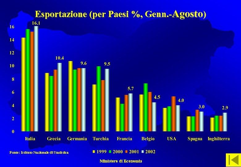 Esportazione (per Paesi %, Genn. -Agosto) Fonte: Istituto Nazionale di Statistica Ministero di Economia