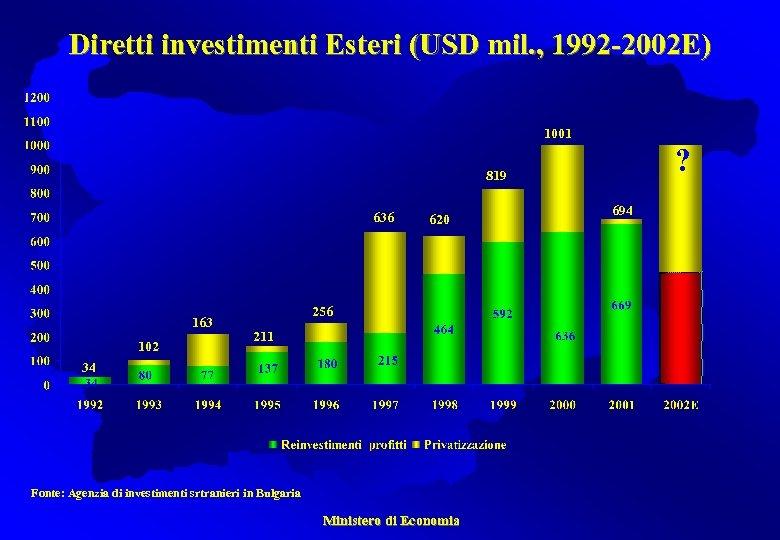 Diretti investimenti Esteri (USD mil. , 1992 -2002 E) 1001 ? 819 636 163
