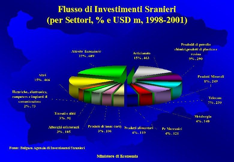 Flusso di Investimenti Sranieri (per Settori, % e USD m, 1998 -2001) Fonte: Bulgara