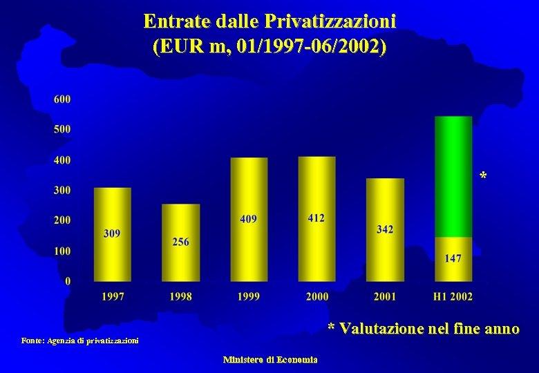Entrate dalle Privatizzazioni (EUR m, 01/1997 -06/2002) * * Valutazione nel fine anno Fonte: