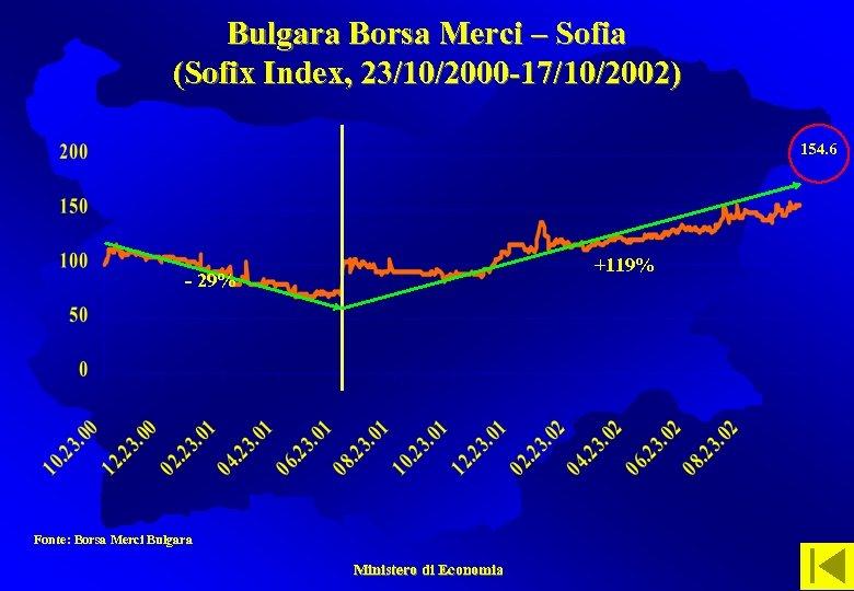 Bulgara Borsa Merci – Sofia (Sofix Index, 23/10/2000 -17/10/2002) 154. 6 +119% - 29%