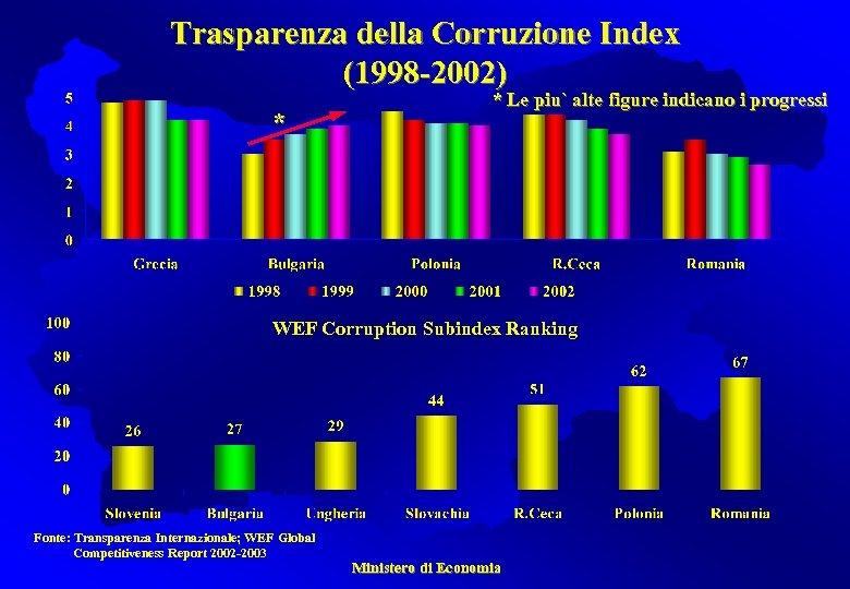 Trasparenza della Corruzione Index (1998 -2002) * * Le piu` alte figure indicano i