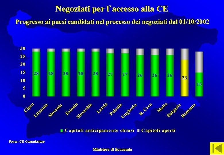 Negoziati per l`accesso alla CE Progresso ai paesi candidati nel processo dei negoziati dal