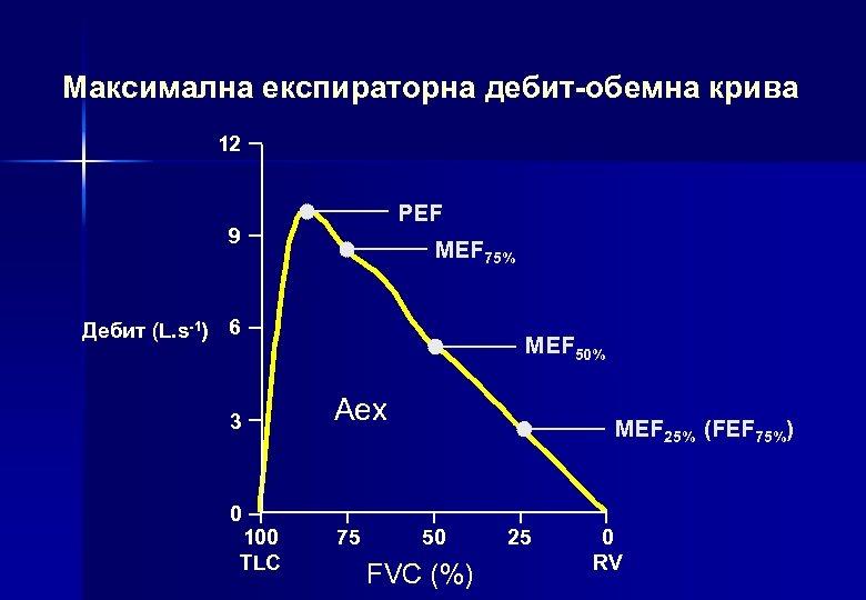 Максимална експираторна дебит-обемна крива 12 PEF 9 MEF 75% Дебит (L. s-1) 6 3