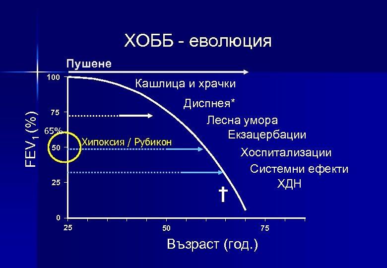 ХОББ - еволюция Пушене FEV 1 (%) 100 Кашлица и храчки Диспнея* Лесна умора