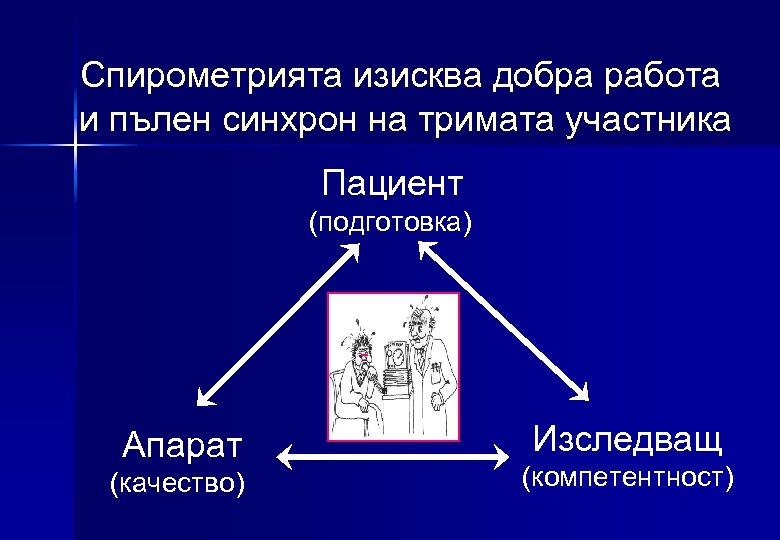 Спирометрията изисква добра работа и пълен синхрон на тримата участника Пациент (подготовка) Апарат (качество)