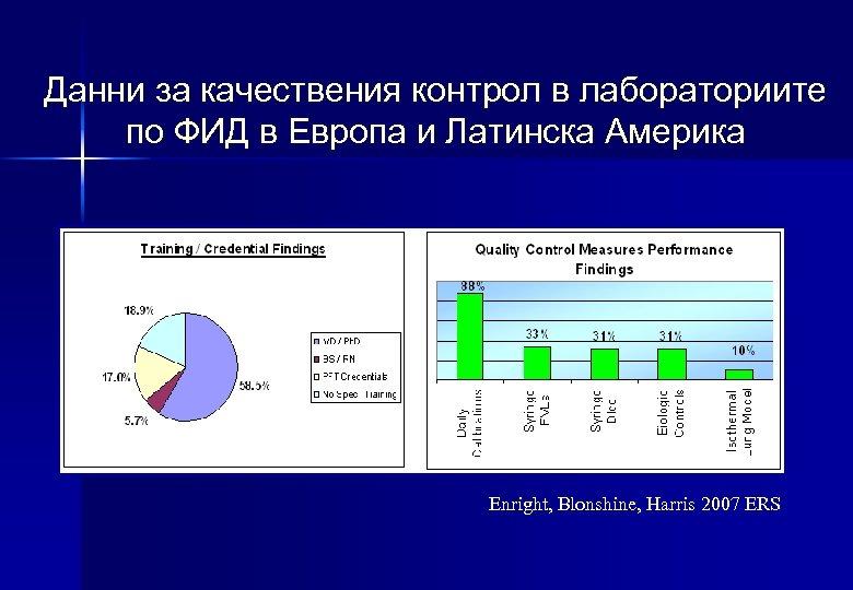 Данни за качествения контрол в лабораториите по ФИД в Европа и Латинска Америка Enright,