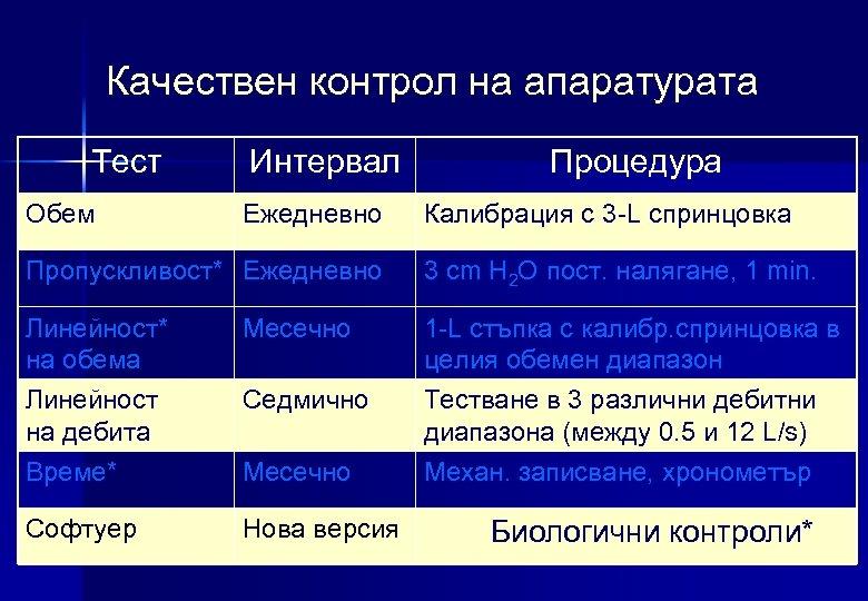 Качествен контрол на апаратурата Teст Обем Интервал Ежедневно Процедура Калибрация с 3 -L спринцовка