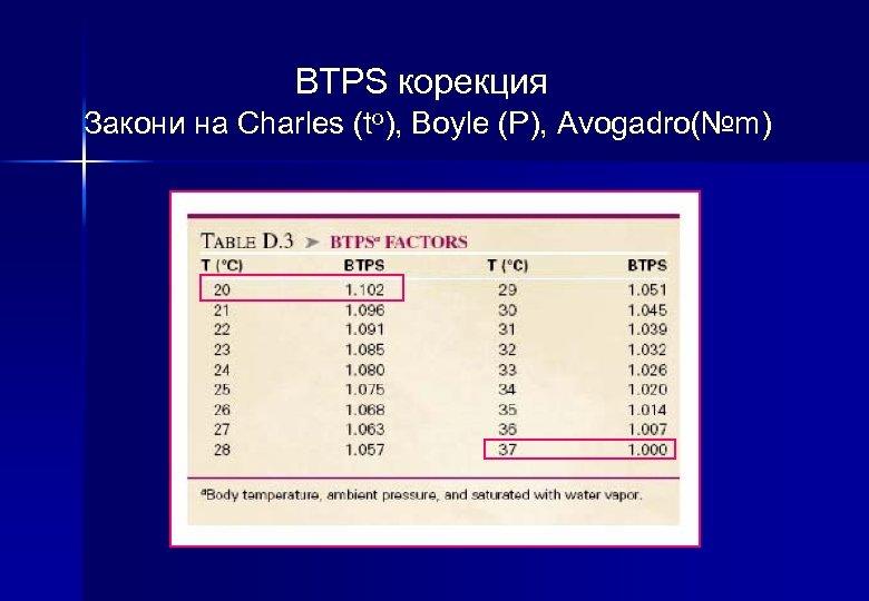 BTPS корекция Закони на Charles (to), Boyle (P), Avogadro(№m)