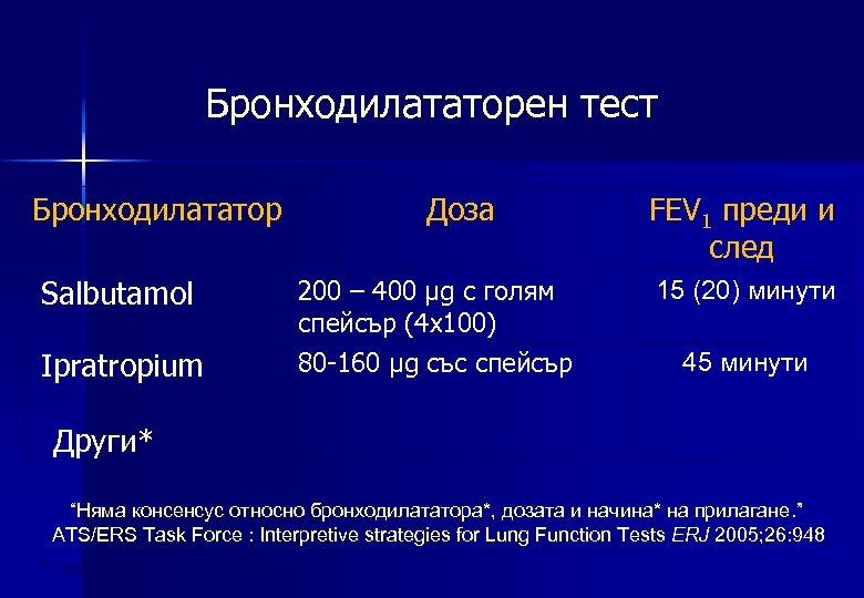 Бронходилататорен тест Бронходилататор Salbutamol Ipratropium Доза 200 – 400 µg с голям спейсър (4