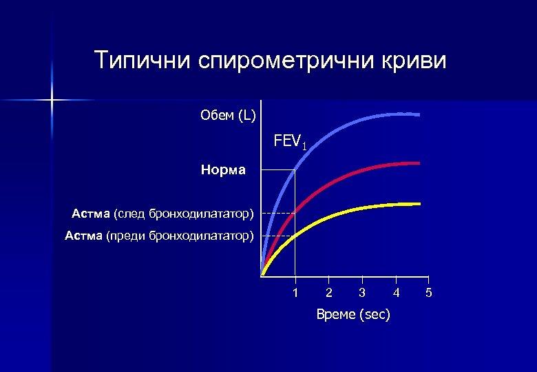 Типични спирометрични криви Обем (L) FEV 1 Норма Астма (след бронходилататор) Астма (преди бронходилататор)