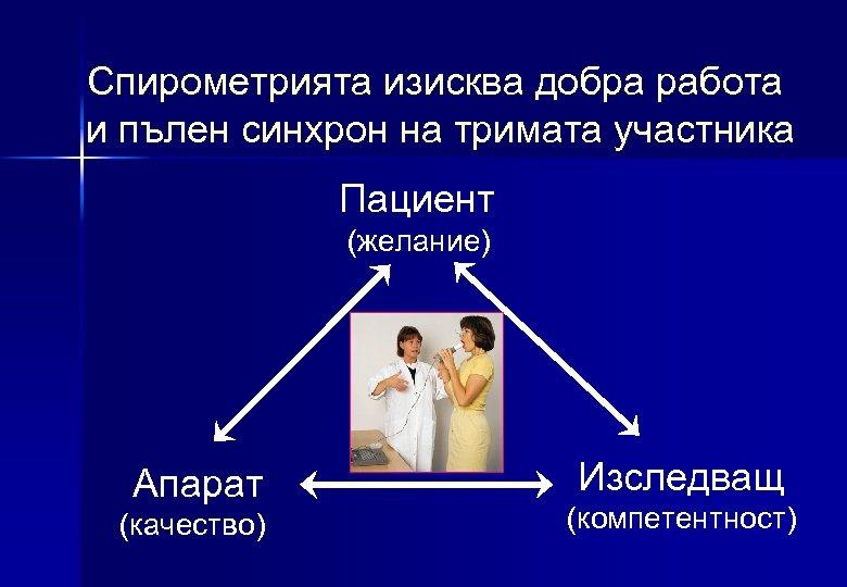 Спирометрията изисква добра работа и пълен синхрон на тримата участника Пациент (желание) Апарат (качество)