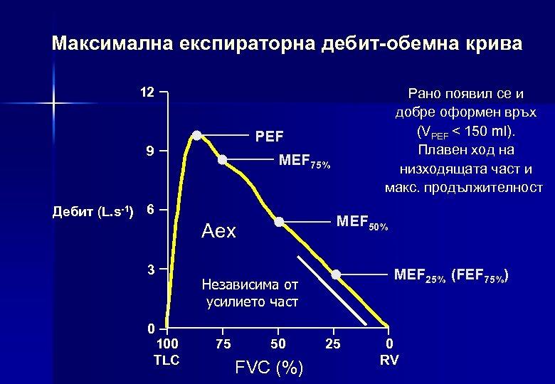 Максимална експираторна дебит-обемна крива 12 PEF 9 MEF 75% Дебит (L. s-1) 6 MEF